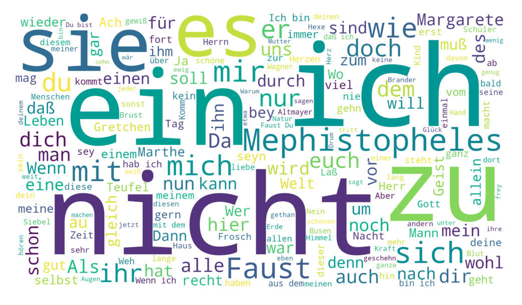 Wordcloud zu Goethes Faust